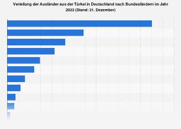 Verteilung der Ausländer aus der Türkei in Deutschland nach Bundesländern 2017