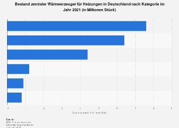 Wärmeerzeuger - Bestand in Deutschland nach Kategorie 2016