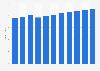 Anzahl der Vertragskunden von E-Plus im deutschen Mobilfunkmarkt bis Q3 2014
