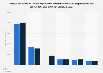 Umsatz mit Kaffee im Lebensmittelhandel in Deutschland nach Segmenten 2018