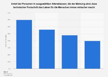 Umfrage zur Einstellung zum technischen Fortschritt 2010