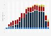 Strompreis - Belastungen in Deutschland bis 2018