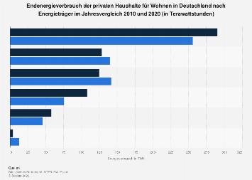 Privathaushalte - Energieverbrauch nach Energieträger in Deutschland 2016