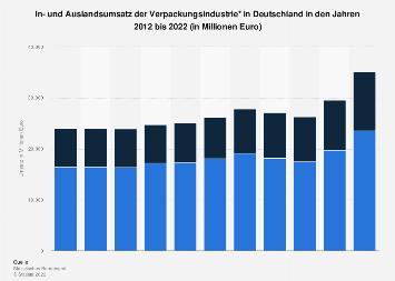 In- und Auslandsumsatz der Verpackungsindustrie in Deutschland bis 2016