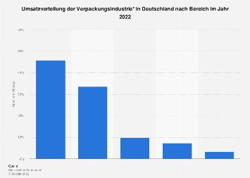 Umsatzverteilung der deutschen Verpackungsindustrie nach Bereich 2017