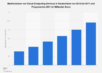 Umsatz mit Cloud-Computing-Services in Deutschland bis 2020