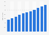 Umsätze mit Onlinewerbung in Deutschland von 2005 bis 2020