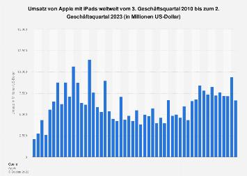 Weltweiter Umsatz mit Apple iPads nach Quartalen bis Q2 2019