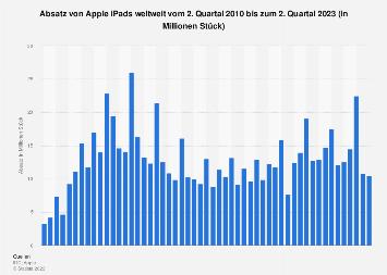 Weltweiter Absatz von Apple iPads nach Quartalen bis Q3 2018