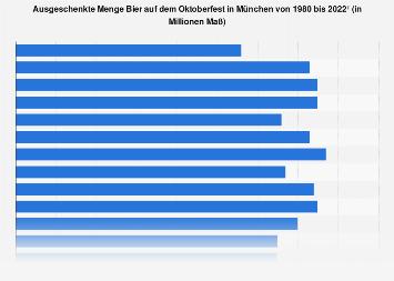 Ausgeschenkte Menge Bier auf dem Oktoberfest in München bis 2019