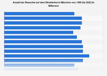 Anzahl der Besucher auf dem Oktoberfest in München bis 2018