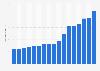 Umsatz von Ahold Delhaize weltweit bis 2018