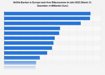 Größte Banken in Europa nach ihrer Bilanzsumme 2017