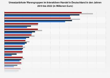 Umsatzstarke Warengruppen im Interaktiven Handel in Deutschland 2017