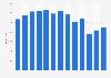 Umsatz von Embraer bis 2018