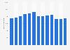 Anzahl der Beschäftigten von Embraer bis 2017