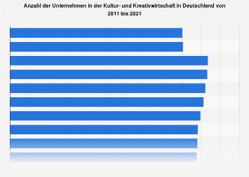 Anzahl der Unternehmen in der Kultur- und Kreativwirtschaft in Deutschland bis 2017