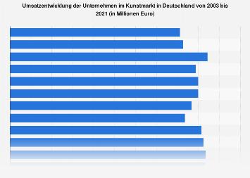 Umsatzentwicklung im deutschen Kunstmarkt bis 2017