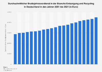 Bruttojahresverdienst in der Branche Entsorgung und Recycling in Deutschland bis 2018