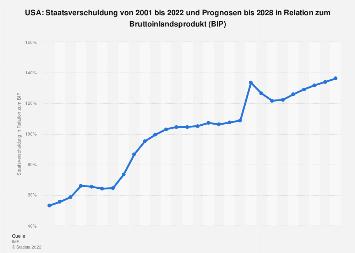 Staatsverschuldung der USA in Relation zum Bruttoinlandsprodukt (BIP) bis 2018