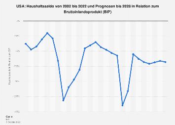 Haushaltssaldo der USA in Relation zum Bruttoinlandsprodukt (BIP) bis 2018