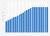 Bevölkerungsdichte in den USA bis 2016