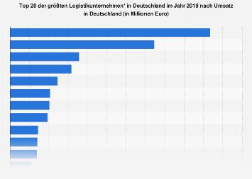 Umsatzstärkste Logistikunternehmen in Deutschland 2015