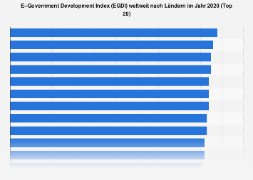 E-Government Development Index (EGDI) nach Ländern 2018