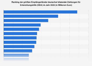 Deutsche Zahlungen für Entwicklungshilfe nach Empfängerländern 2015
