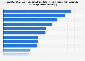 Beschlagnahmte Menge von Marihuana nach Ländern 2016