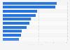Werbestärkste Wirtschaftsbereiche in der Plakatwerbung im Jahr 2010