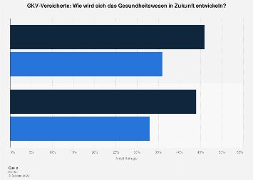 Umfrage zur Entwicklung des Gesundheitswesens in Deutschland 2017