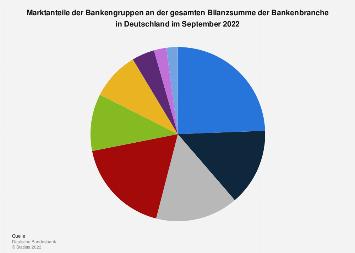 Marktanteile der Bankengruppen an Bilanzsumme der deutschen Bankenbranche 2017