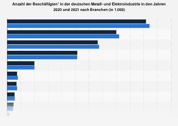 Deutsche Metall- und Elektroindustrie - Beschäftigte nach Branchen 2018