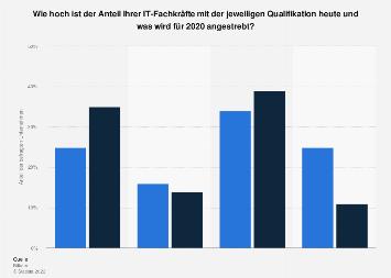 Verteilung der IT-Spezialisten in Unternehmen nach der jeweiligen Qualifikation 2015