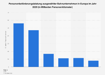 Bahnunternehmen in Europa nach Personenkilometern 2016