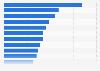 Interesse an Themen und Bereichen im Internet 2010