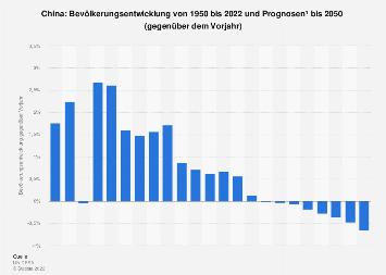 Bevölkerungsentwicklung in China bis 2018
