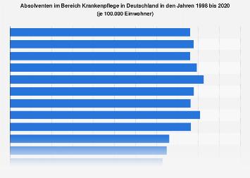 Absolventen im Bereich Krankenpflege in Deutschland bis 2017