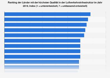 Länder mit der höchsten Qualität in der Luftverkehrsinfrastruktur 2017
