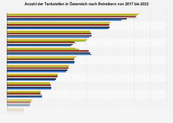 Tankstellen in Österreich nach Betreibern 2017