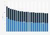 Wert des noch im Umlauf befindlichen DM-Bargeldes bis 2017