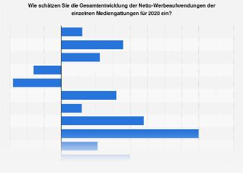 Umfrage unter Mediaagenturen zur Entwicklung der Netto-Werbeaufwendungen 2018