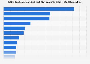 Stahl - Größte Unternehmen weltweit nach Stahlumsatz 2016