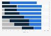 Umfrage zur Entwicklung der Vergütungsformen in Mediaagenturen 2011