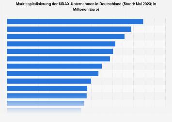 Marktkapitalisierung der MDAX-Unternehmen in Deutschland 2018