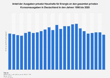 Energieausgaben - Anteil an den gesamten Konsumausgaben privater Haushalte bis 2016