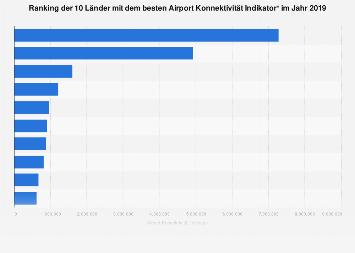 Sitzplatzkilometer in der Luftfahrt - Ranking der Länder 2017
