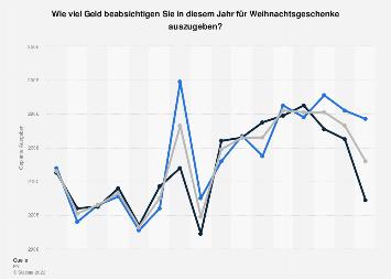 Budget für Weihnachtsgeschenke in Deutschland nach Geschlecht bis 2019