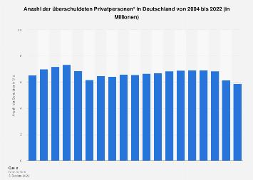 Anzahl der überschuldeten Privatpersonen in Deutschland bis 2017
